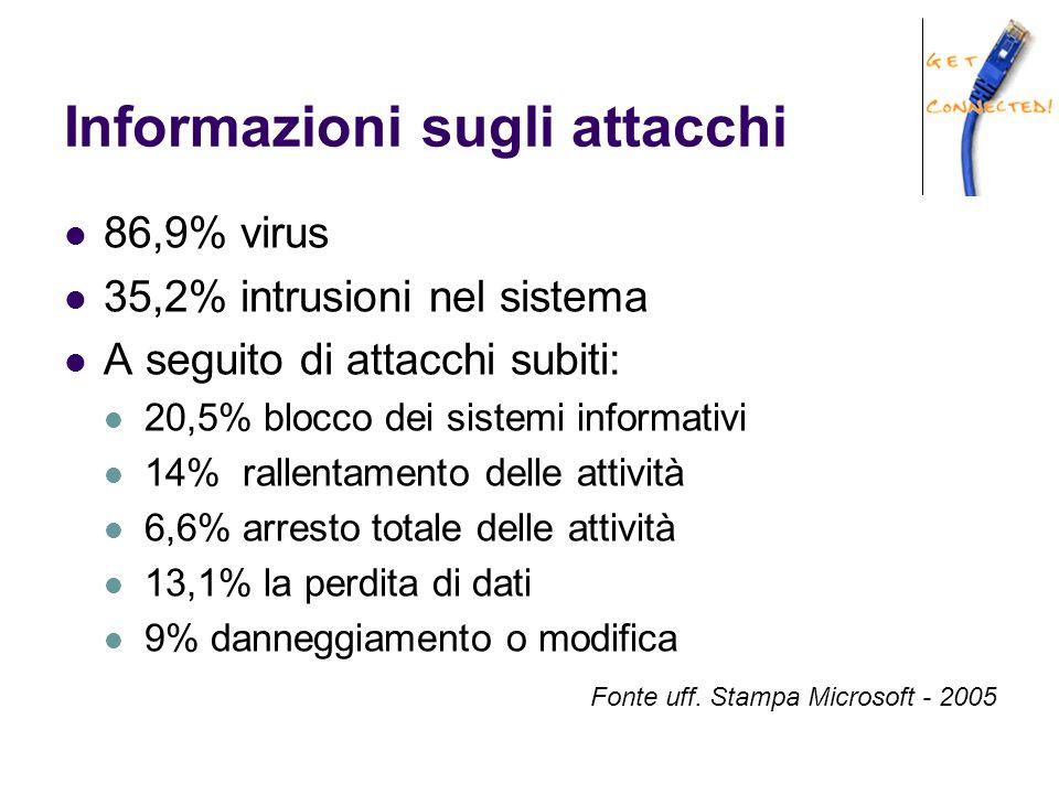 Informazioni sugli attacchi 86,9% virus 35,2% intrusioni nel sistema A seguito di attacchi subiti: 20,5% blocco dei sistemi informativi 14% rallentame