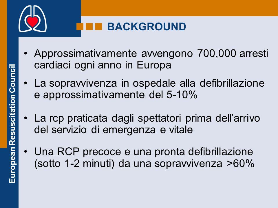 European Resuscitation Council BACKGROUND Approssimativamente avvengono 700,000 arresti cardiaci ogni anno in Europa La sopravvivenza in ospedale alla