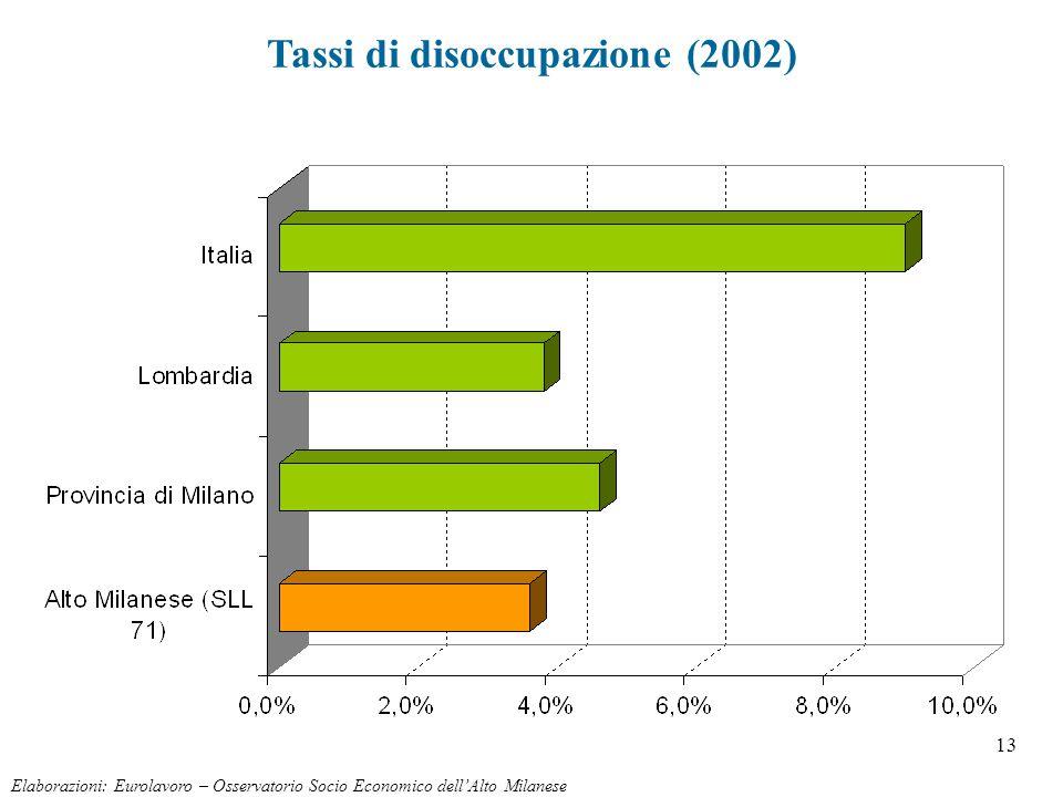 13 Tassi di disoccupazione (2002) Elaborazioni: Eurolavoro – Osservatorio Socio Economico dell'Alto Milanese