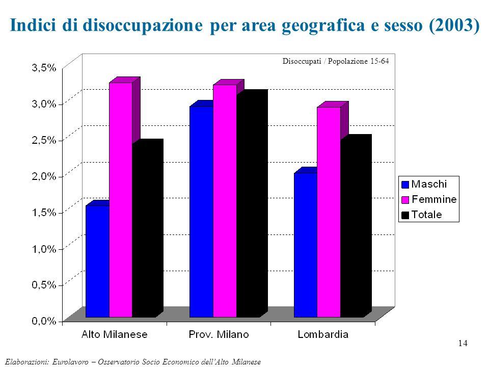 14 Indici di disoccupazione per area geografica e sesso (2003) Elaborazioni: Eurolavoro – Osservatorio Socio Economico dell'Alto Milanese Disoccupati