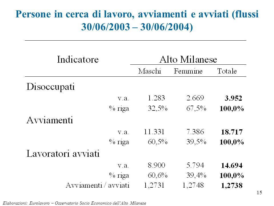 15 Persone in cerca di lavoro, avviamenti e avviati (flussi 30/06/2003 – 30/06/2004) Elaborazioni: Eurolavoro – Osservatorio Socio Economico dell'Alto