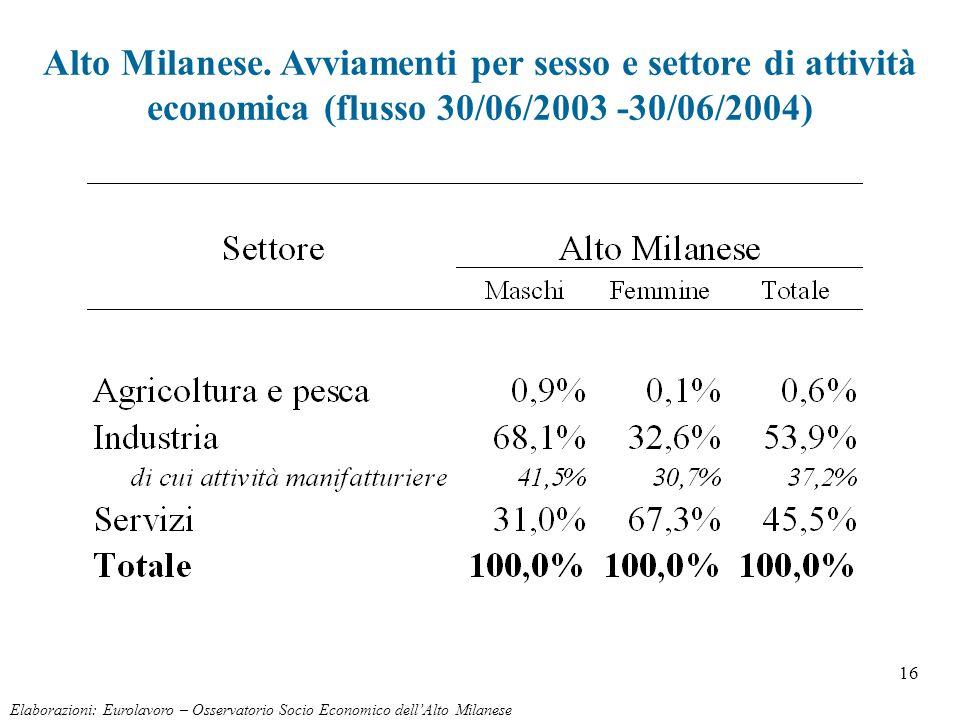16 Alto Milanese. Avviamenti per sesso e settore di attività economica (flusso 30/06/2003 -30/06/2004) Elaborazioni: Eurolavoro – Osservatorio Socio E
