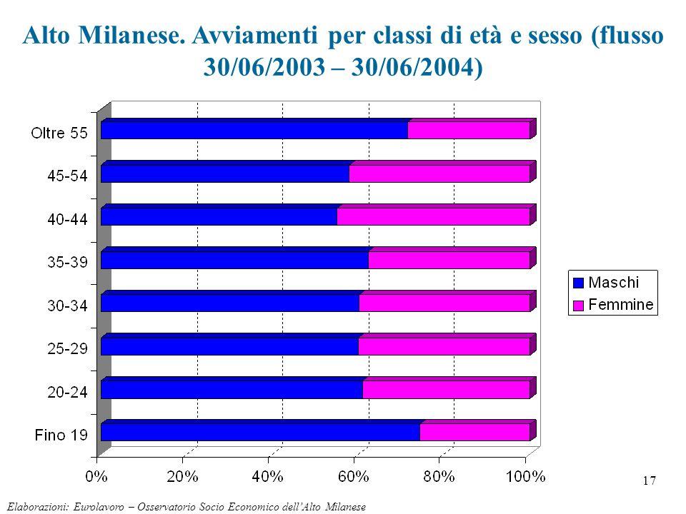 17 Alto Milanese. Avviamenti per classi di età e sesso (flusso 30/06/2003 – 30/06/2004) Elaborazioni: Eurolavoro – Osservatorio Socio Economico dell'A