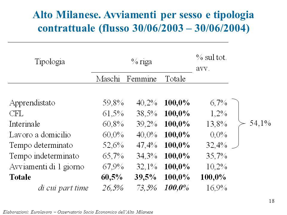 18 Alto Milanese. Avviamenti per sesso e tipologia contrattuale (flusso 30/06/2003 – 30/06/2004) Elaborazioni: Eurolavoro – Osservatorio Socio Economi