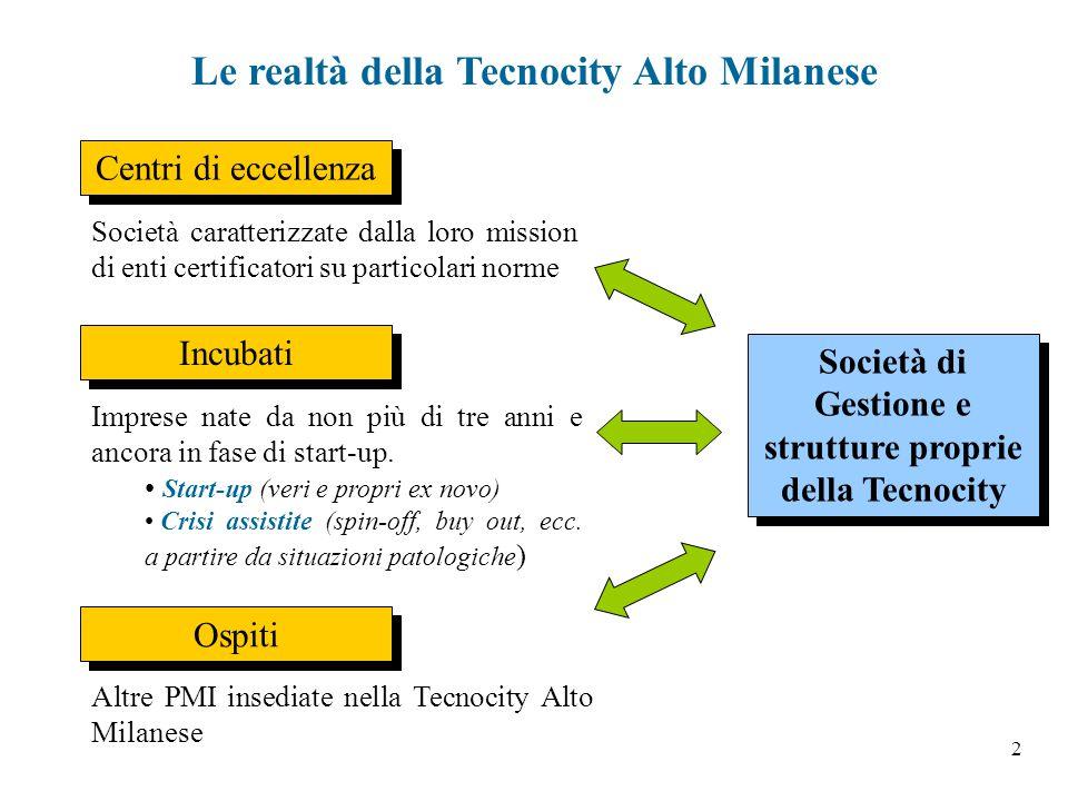 2 Le realtà della Tecnocity Alto Milanese Centri di eccellenza Ospiti Incubati Società di Gestione e strutture proprie della Tecnocity Società di Gest