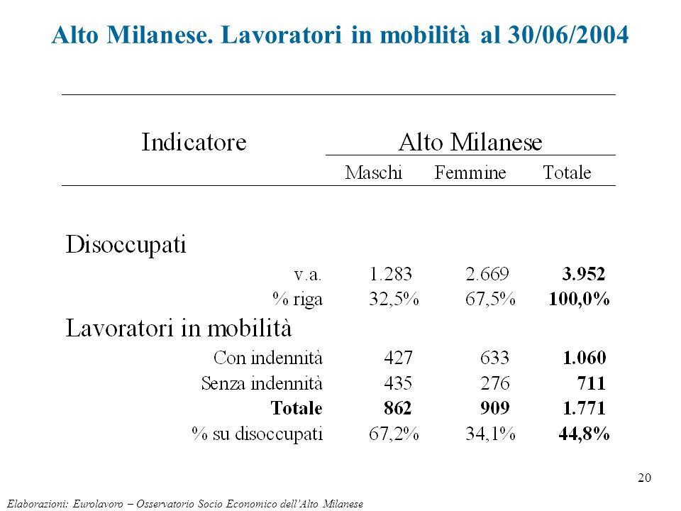20 Alto Milanese. Lavoratori in mobilità al 30/06/2004 Elaborazioni: Eurolavoro – Osservatorio Socio Economico dell'Alto Milanese
