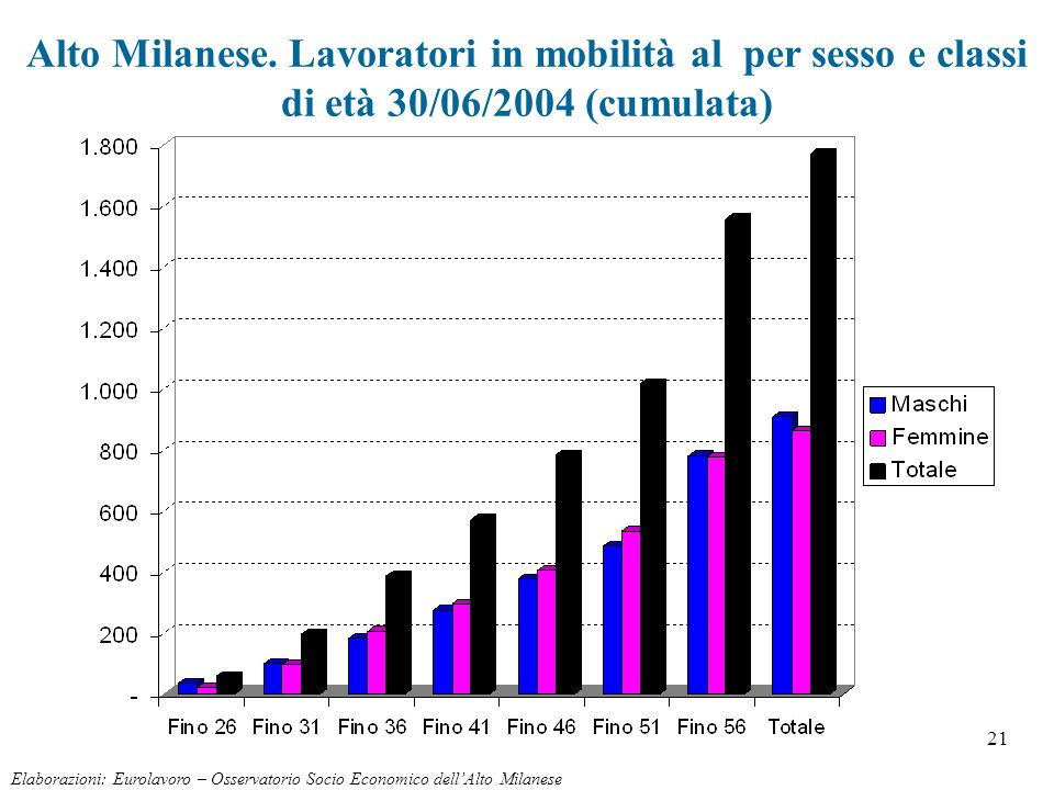 21 Alto Milanese. Lavoratori in mobilità al per sesso e classi di età 30/06/2004 (cumulata) Elaborazioni: Eurolavoro – Osservatorio Socio Economico de