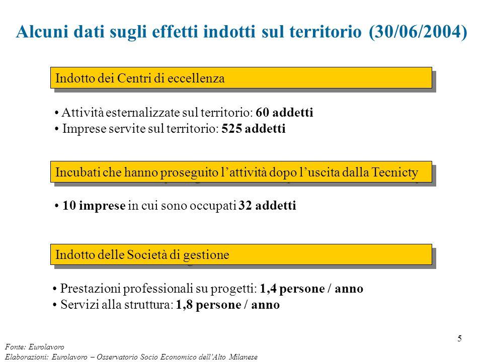 5 Alcuni dati sugli effetti indotti sul territorio (30/06/2004) Fonte: Eurolavoro Elaborazioni: Eurolavoro – Osservatorio Socio Economico dell'Alto Mi