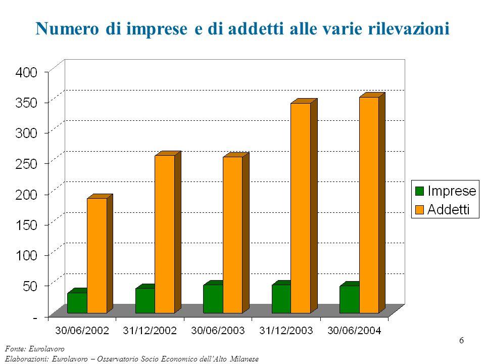7 Imprese insediate per attività economica (30/06/2004) Fonte: Eurolavoro Elaborazioni: Eurolavoro – Osservatorio Socio Economico dell'Alto Milanese