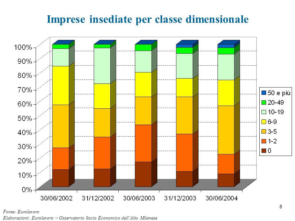 8 Imprese insediate per classe dimensionale Fonte: Eurolavoro Elaborazioni: Eurolavoro – Osservatorio Socio Economico dell'Alto Milanese