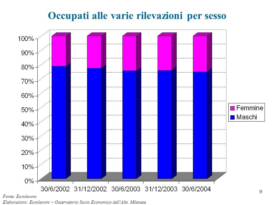 9 Occupati alle varie rilevazioni per sesso Fonte: Eurolavoro Elaborazioni: Eurolavoro – Osservatorio Socio Economico dell'Alto Milanese
