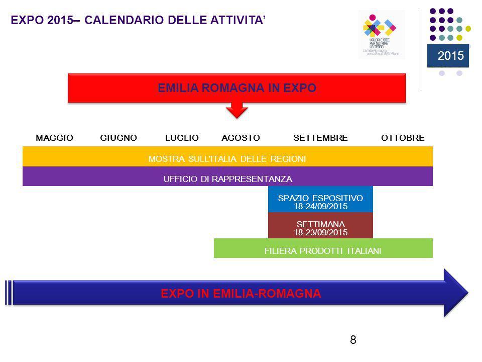 8 EXPO 2015– CALENDARIO DELLE ATTIVITA' MAGGIOGIUGNOLUGLIOAGOSTOSETTEMBREOTTOBRE MOSTRA SULL ITALIA DELLE REGIONI UFFICIO DI RAPPRESENTANZA SPAZIO ESPOSITIVO 18-24/09/2015 SETTIMANA 18-23/09/2015 FILIERA PRODOTTI ITALIANI EXPO IN EMILIA-ROMAGNA EMILIA ROMAGNA IN EXPO 2015