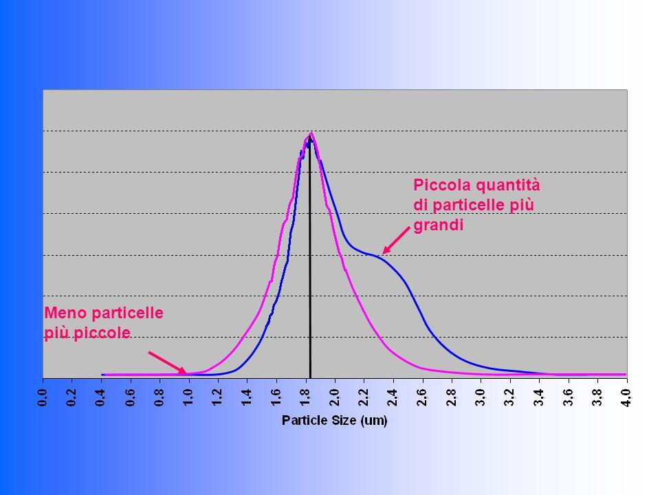 Meno particelle più piccole Piccola quantità di particelle più grandi