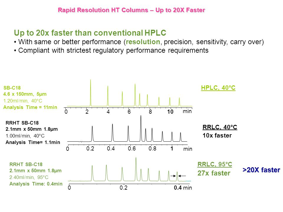 HPLC, 40°C SB-C18 4.6 x 150mm, 5µm 1.20ml/min, 40°C Analysis Time = 11min min 0246810 Rapid Resolution HT Columns – Up to 20X Faster RRHT SB-C18 2.1mm x 50mm 1.8µm 1.00ml/min, 40°C Analysis Time= 1.1min RRLC, 40°C 10x faster min 0.20.40.60.81 0 0.20.6 0 0.4 min RRHT SB-C18 2.1mm x 50mm 1.8µm 2.40ml/min, 95°C Analysis Time: 0.4min RRLC, 95°C 27x faster >20X faster Up to 20x faster than conventional HPLC With same or better performance (resolution, precision, sensitivity, carry over) Compliant with strictest regulatory performance requirements