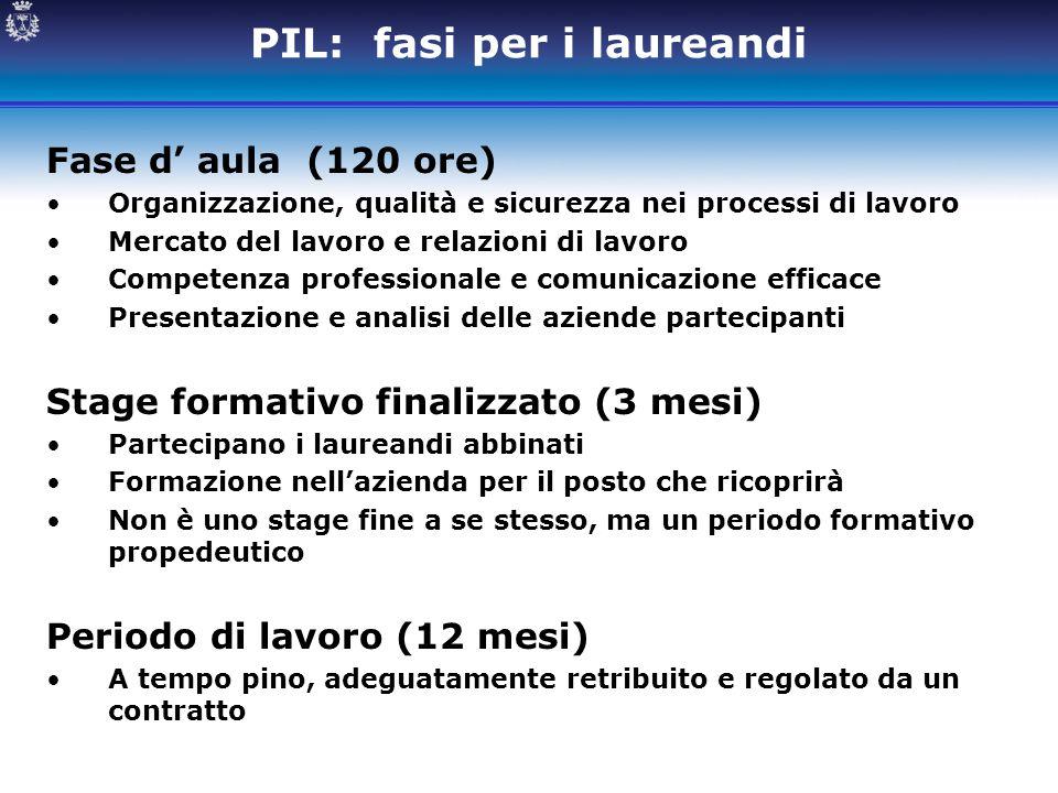 PIL: fasi per i laureandi Fase d' aula (120 ore) Organizzazione, qualità e sicurezza nei processi di lavoro Mercato del lavoro e relazioni di lavoro C