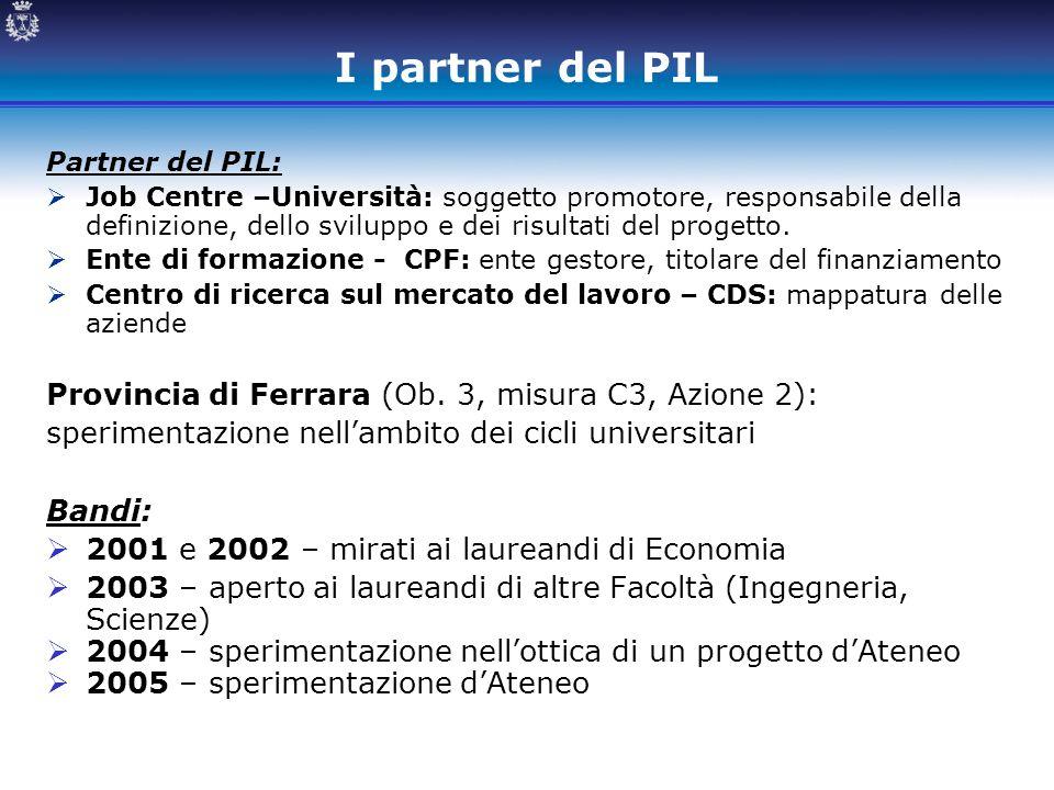 I partner del PIL Partner del PIL:  Job Centre –Università: soggetto promotore, responsabile della definizione, dello sviluppo e dei risultati del pr