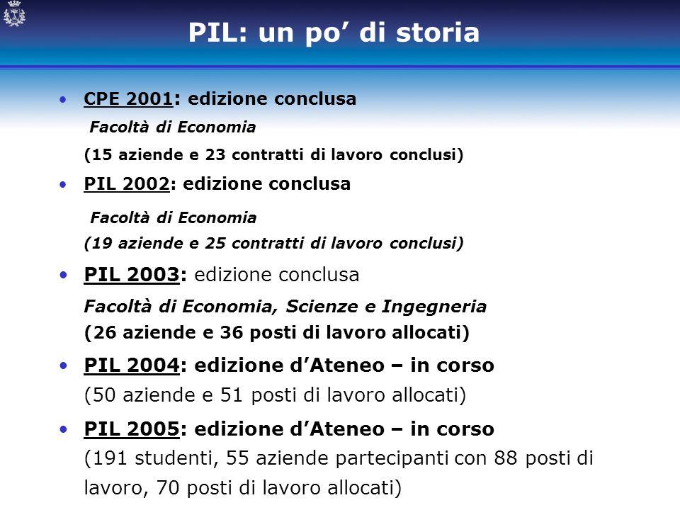PIL: un po' di storia CPE 2001 : edizione conclusa Facoltà di Economia (15 aziende e 23 contratti di lavoro conclusi) PIL 2002: edizione conclusa Faco