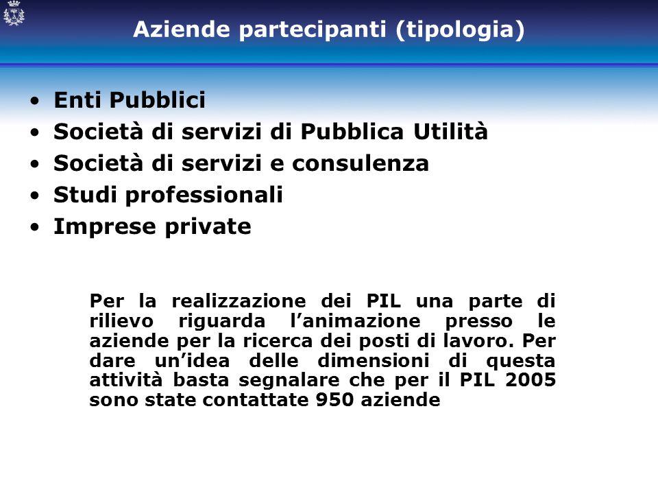 Aziende partecipanti (tipologia) Enti Pubblici Società di servizi di Pubblica Utilità Società di servizi e consulenza Studi professionali Imprese priv
