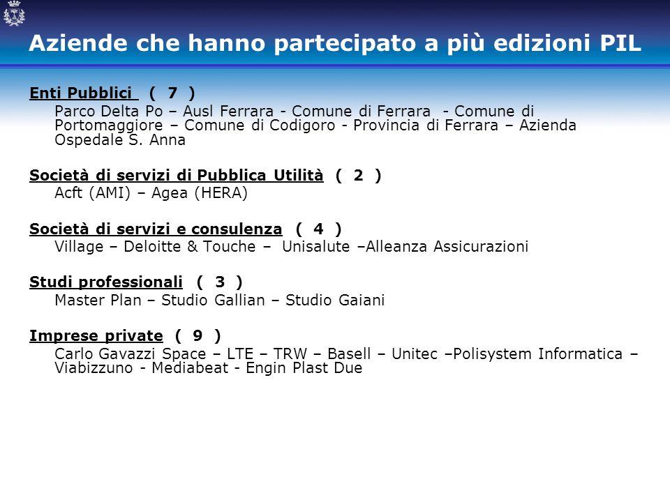 Aziende che hanno partecipato a più edizioni PIL Enti Pubblici ( 7 ) Parco Delta Po – Ausl Ferrara - Comune di Ferrara - Comune di Portomaggiore – Com