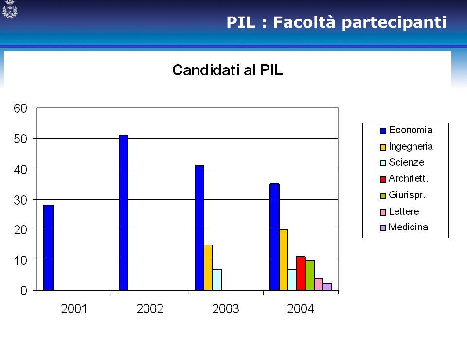 PIL : Facoltà partecipanti