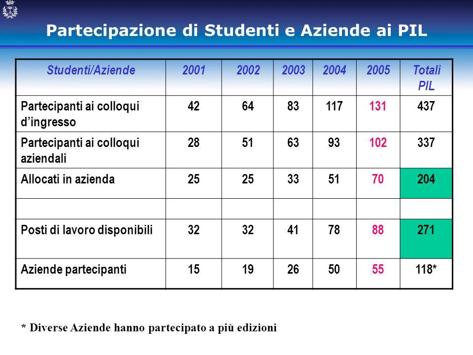 Partecipazione di Studenti e Aziende ai PIL Studenti/Aziende20012002200320042005Totali PIL Partecipanti ai colloqui d'ingresso 426483117131437 Parteci