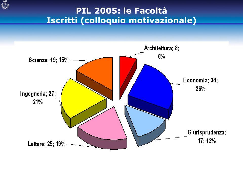 PIL 2005: le Facoltà Iscritti (colloquio motivazionale)