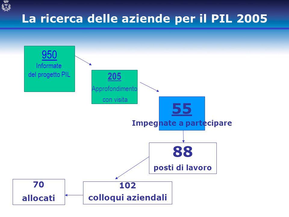 La ricerca delle aziende per il PIL 2005 950 Informate del progetto PIL 205 Approfondimento con visita 55 Impegnate a partecipare 88 posti di lavoro 7