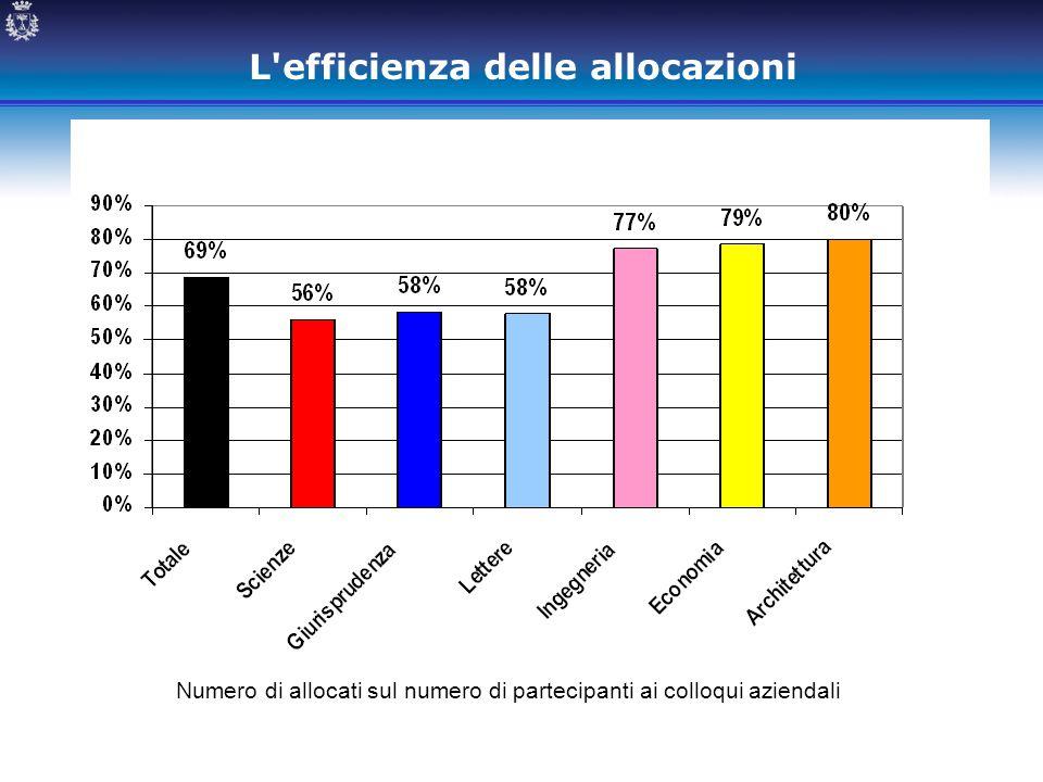L'efficienza delle allocazioni Numero di allocati sul numero di partecipanti ai colloqui aziendali
