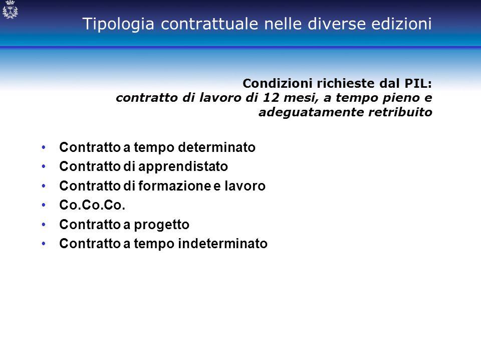 Tipologia contrattuale nelle diverse edizioni Condizioni richieste dal PIL: contratto di lavoro di 12 mesi, a tempo pieno e adeguatamente retribuito C