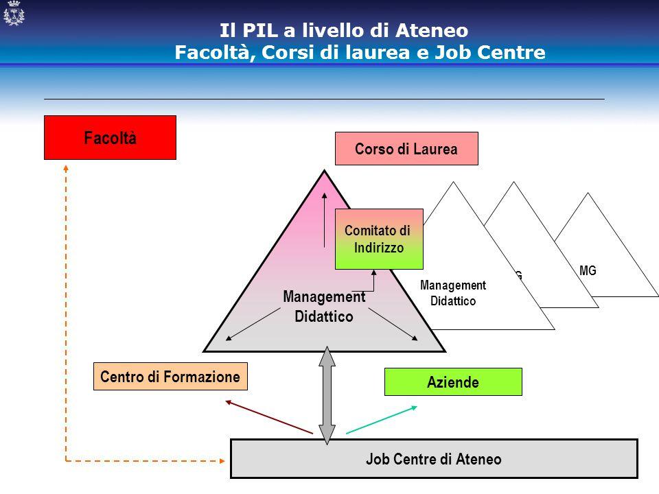 Il PIL a livello di Ateneo Facoltà, Corsi di laurea e Job Centre Corso di Laurea Aziende Centro di Formazione MG Management Didattico Management Didat