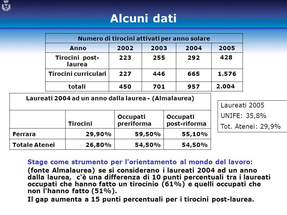 Alcuni dati Laureati 2004 ad un anno dalla laurea - (Almalaurea) Tirocini Occupati preriforma Occupati post-riforma Ferrara29,90%59,50%55,10% Totale A