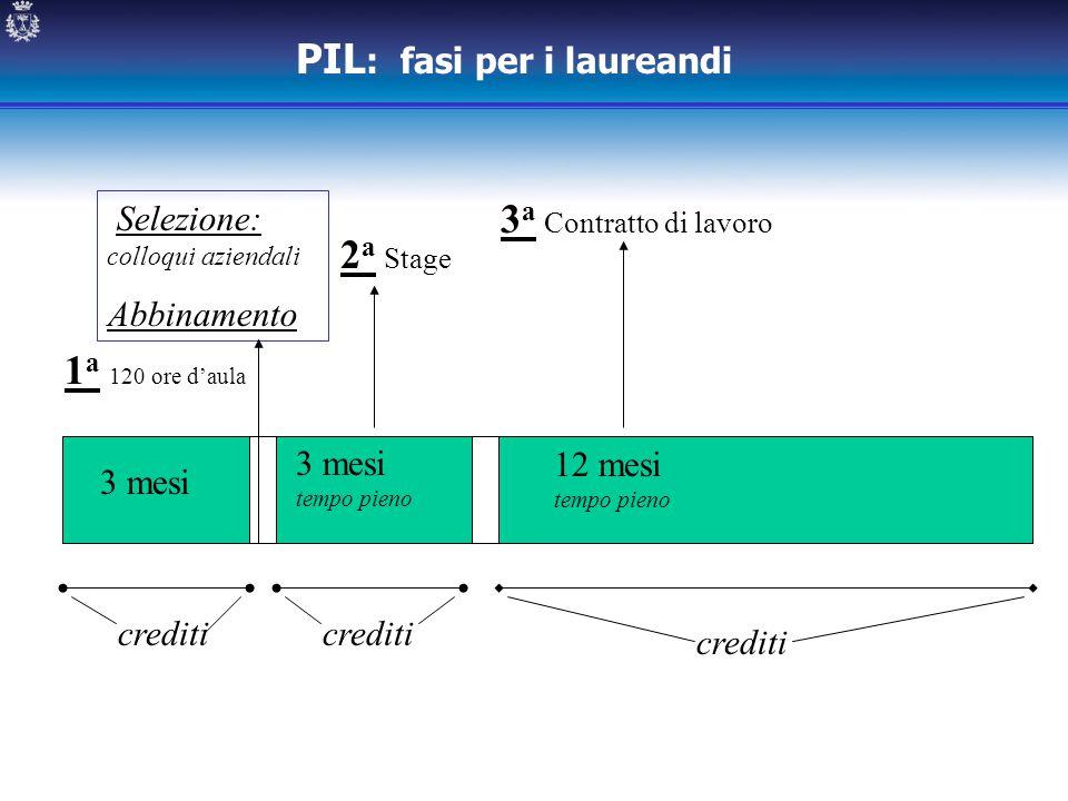 1 a 120 ore d'aula Selezione: colloqui aziendali Abbinamento 2 a Stage 3 a Contratto di lavoro 3 mesi tempo pieno 12 mesi tempo pieno PIL : fasi per i
