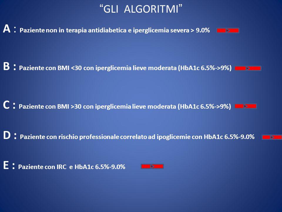 GLI ALGORITMI A : Paziente non in terapia antidiabetica e iperglicemia severa > 9.0% B : Paziente con BMI 9%) C : Paziente con BMI >30 con iperglicemia lieve moderata (HbA1c 6.5%->9%) D : Paziente con rischio professionale correlato ad ipoglicemie con HbA1c 6.5%-9.0% E : Paziente con IRC e HbA1c 6.5%-9.0%