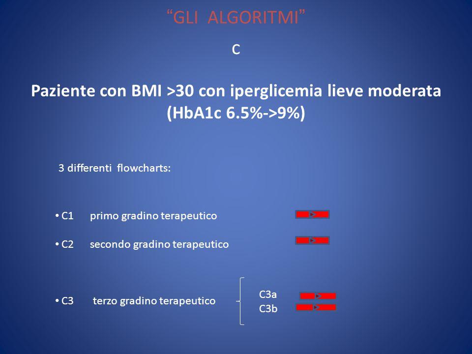 GLI ALGORITMI Paziente con BMI >30 con iperglicemia lieve moderata (HbA1c 6.5%->9%) c 3 differenti flowcharts: C1 primo gradino terapeutico C2 secondo gradino terapeutico C3 terzo gradino terapeutico C3a C3b