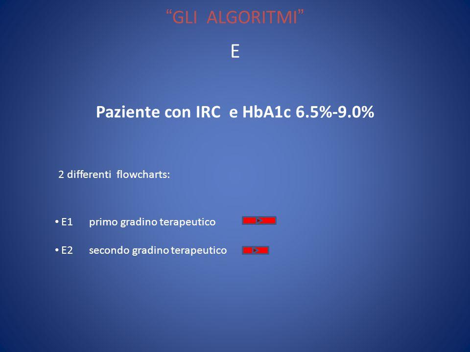 GLI ALGORITMI Paziente con IRC e HbA1c 6.5%-9.0% E 2 differenti flowcharts: E1 primo gradino terapeutico E2 secondo gradino terapeutico