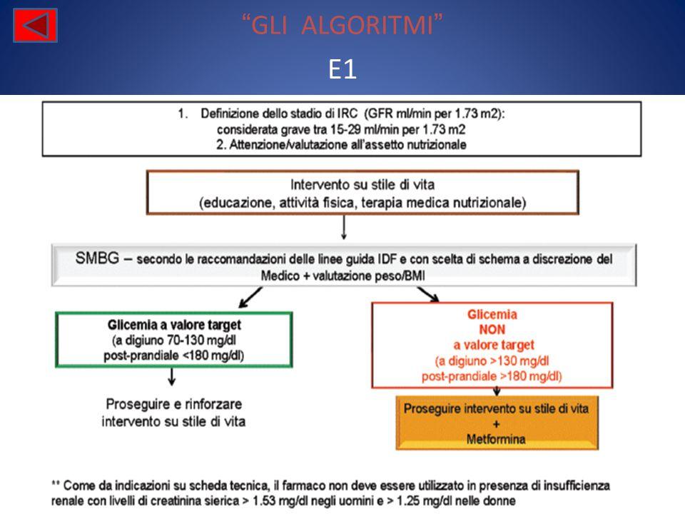 GLI ALGORITMI E1