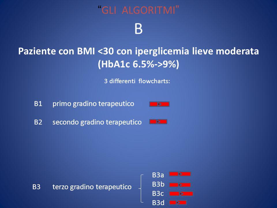 GLI ALGORITMI Paziente con BMI <30 con iperglicemia lieve moderata (HbA1c 6.5%->9%) B 3 differenti flowcharts: B1 primo gradino terapeutico B2 secondo gradino terapeutico B3 terzo gradino terapeutico B3a B3b B3c B3d