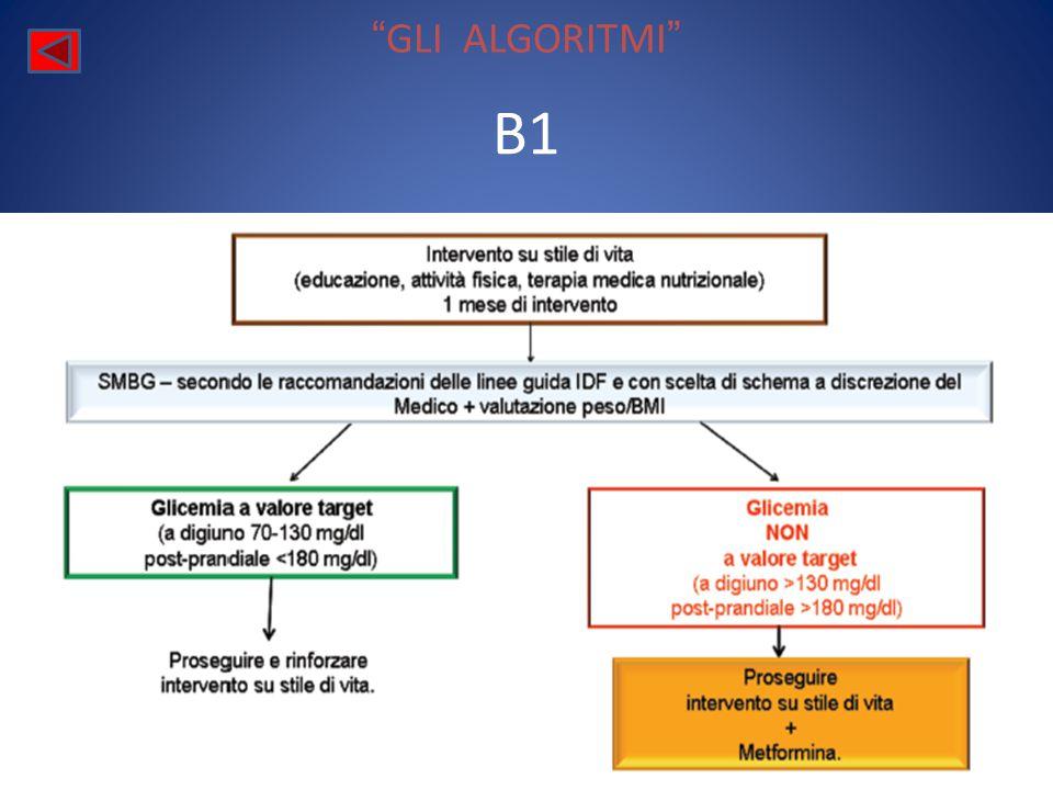 GLI ALGORITMI B1