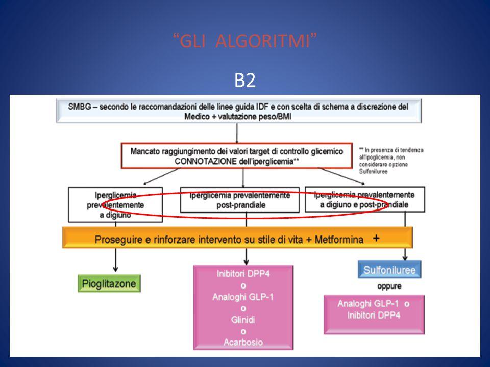 GLI ALGORITMI B2