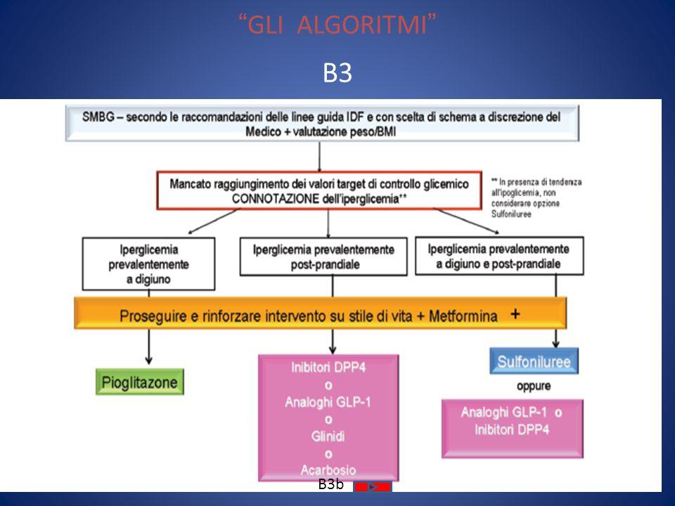GLI ALGORITMI Paziente con rischio professionale correlato ad ipoglicemie con HbA1c 6.5%-9.0% D 3 differenti flowcharts: D1 primo gradino terapeutico D2 secondo gradino terapeutico D3 terzo gradino terapeutico