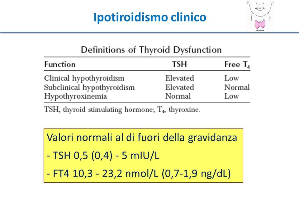 Ipotiroidismo clinico Valori normali al di fuori della gravidanza - TSH 0,5 (0,4) - 5 mIU/L - FT4 10,3 - 23,2 nmol/L (0,7-1,9 ng/dL)