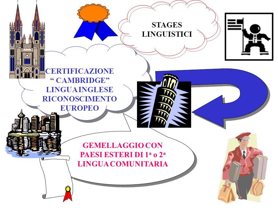 GEMELLAGGIO CON PAESI ESTERI DI 1 a o 2 a LINGUA COMUNITARIA GEMELLAGGIO CON PAESI ESTERI DI 1a 1a o 2a2a LINGUA COMUNITARIA CERTIFICAZIONE CAMBRIDGE LINGUA INGLESE RICONOSCIMENTO EUROPEO CERTIFICAZIONE CAMBRIDGE LINGUA INGLESE RICONOSCIMENTO EUROPEO STAGES LINGUISTICI