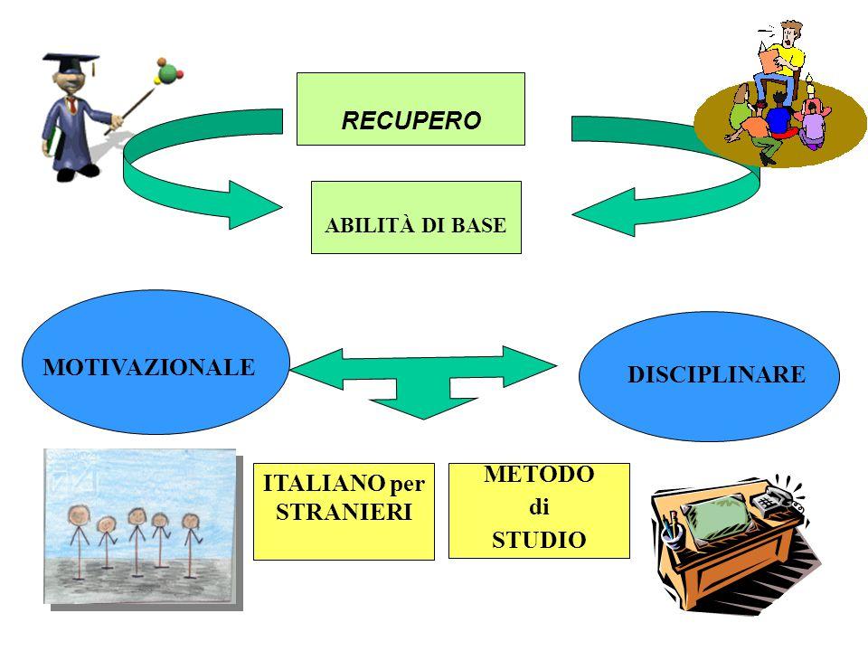 RECUPERO ABILITÀ DI BASE MOTIVAZIONALE DISCIPLINARE ITALIANO per STRANIERI METODO di STUDIO