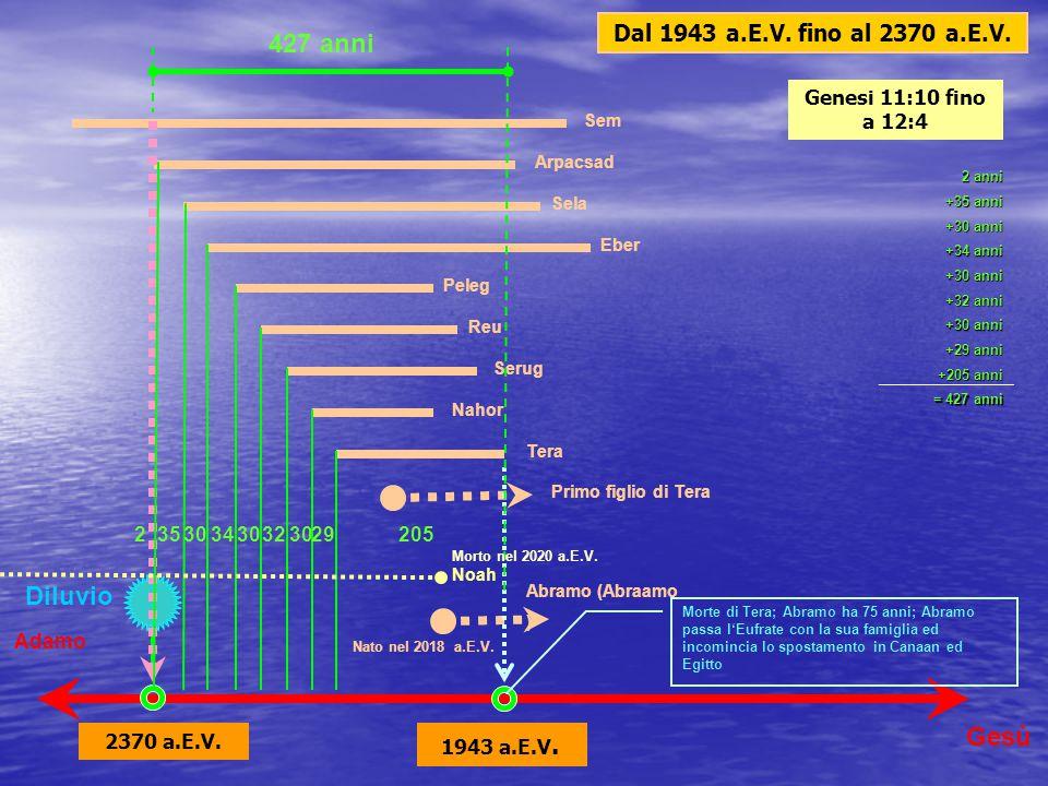 Adamo Set Enos Maalalel Iared Enoc Methusael Lamec Chenan Noè Progenie di NOè Jesus 130105907065 162187182 Diluvio universale 600 500 1.656 anni 4026 a.E.V.2370 a.E.V.