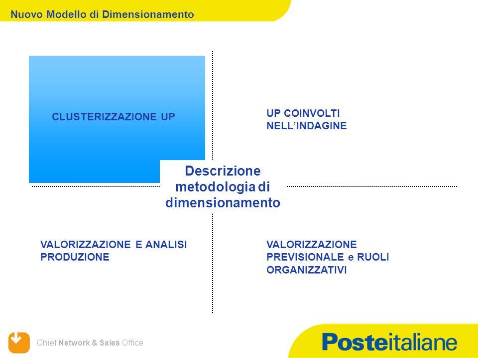 Chief Network & Sales Office Nuovo Modello di Dimensionamento VALORIZZAZIONE E ANALISI PRODUZIONE VALORIZZAZIONE PREVISIONALE e RUOLI ORGANIZZATIVI CLUSTERIZZAZIONE UP UP COINVOLTI NELL'INDAGINE Descrizione metodologia di dimensionamento