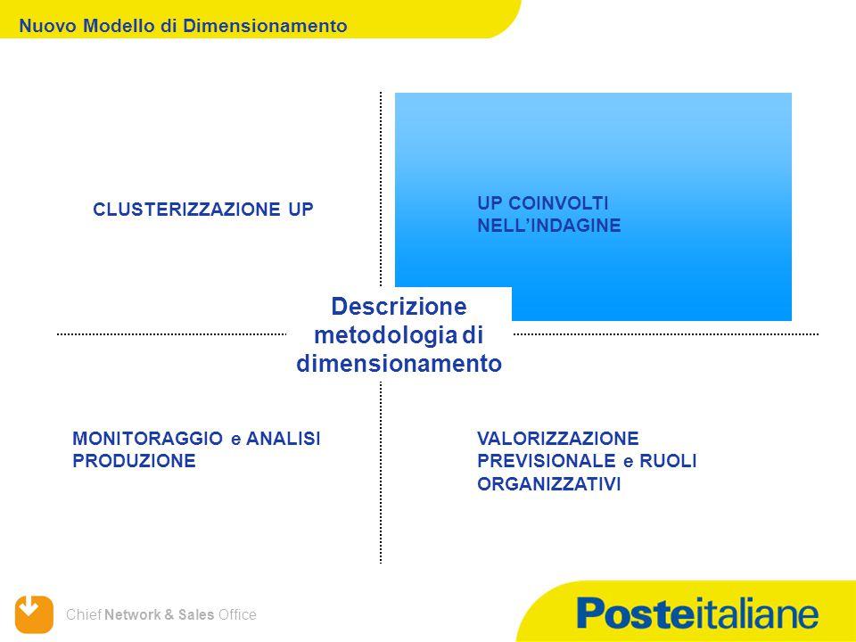 Chief Network & Sales Office Nuovo Modello di Dimensionamento MONITORAGGIO e ANALISI PRODUZIONE CLUSTERIZZAZIONE UP Descrizione metodologia di dimensionamento UP COINVOLTI NELL'INDAGINE VALORIZZAZIONE PREVISIONALE e RUOLI ORGANIZZATIVI