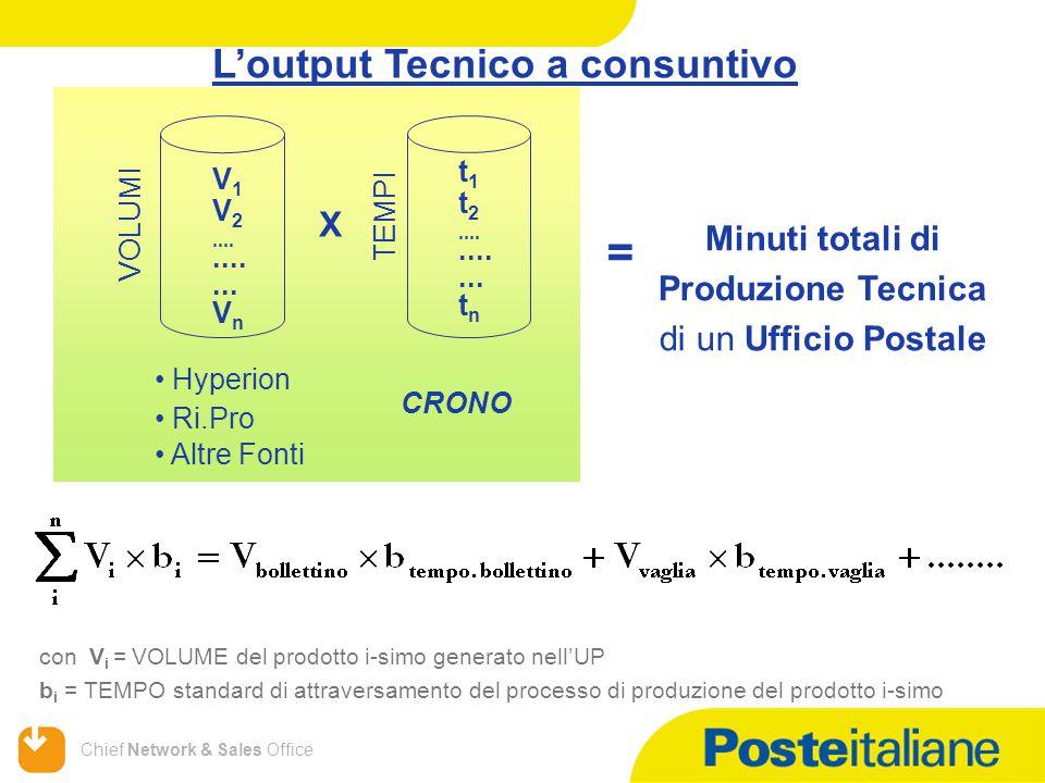 Chief Network & Sales Office L'output Tecnico a consuntivo con V i = VOLUME del prodotto i-simo generato nell'UP b i = TEMPO standard di attraversamento del processo di produzione del prodotto i-simo VOLUMI V 1 V 2.......