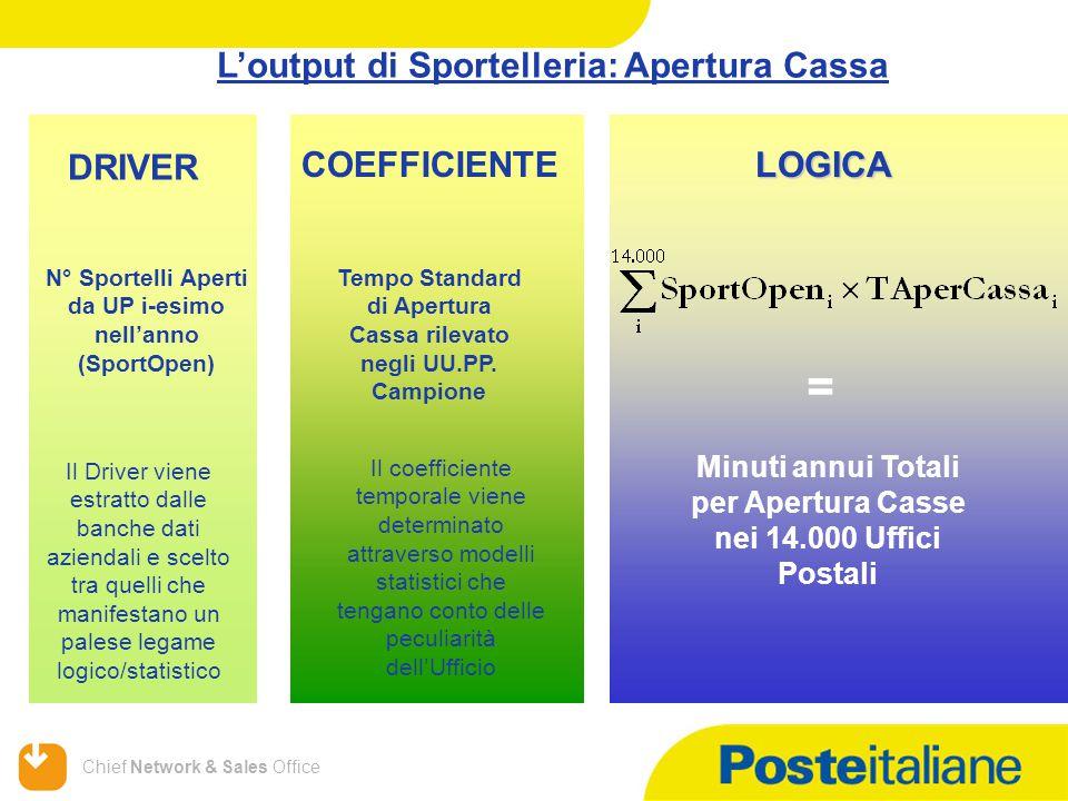Chief Network & Sales Office L'output di Sportelleria: Apertura Cassa DRIVER COEFFICIENTELOGICA N° Sportelli Aperti da UP i-esimo nell'anno (SportOpen) Tempo Standard di Apertura Cassa rilevato negli UU.PP.