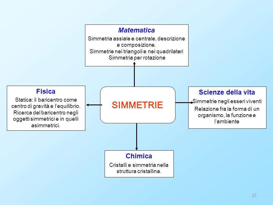 37 Matematica Simmetria assiale e centrale, descrizione e composizione. Simmetrie nei triangoli e nei quadrilateri Simmetria per rotazione Chimica Cri