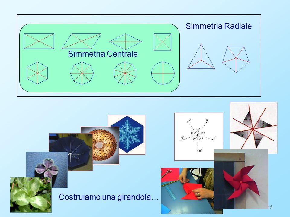 45 Costruiamo una girandola… Simmetria Radiale Simmetria Centrale